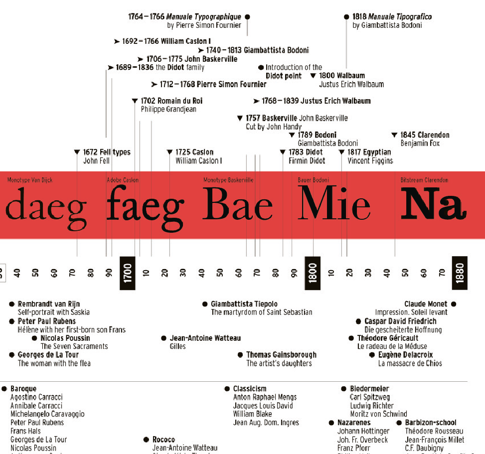 Timeline typography and art